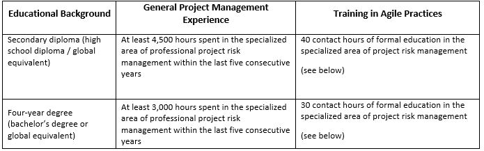 Risk Management Professional (PMI-RMP) Certification